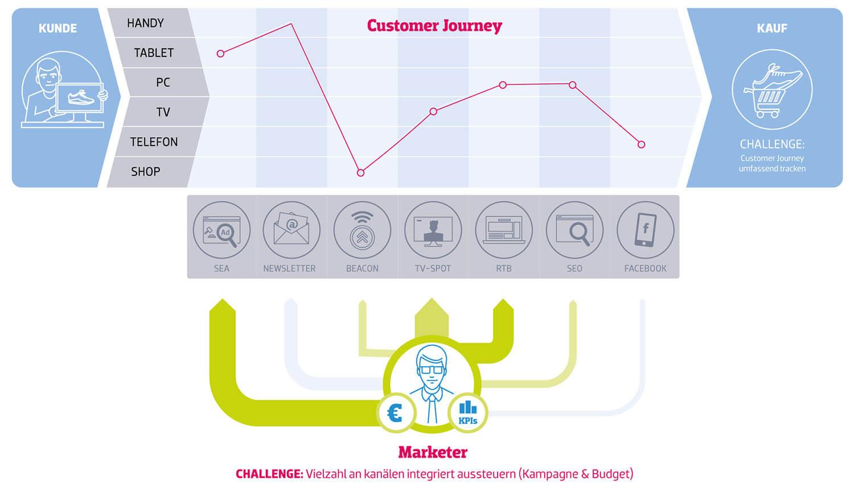 Pli_Vermarktung_Grafik