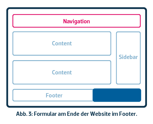 Newsletter-Formular im Footer